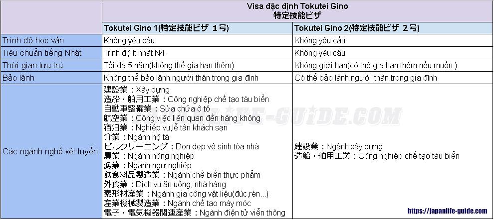 visa kỹ năng đặc định tokutei gino là gì