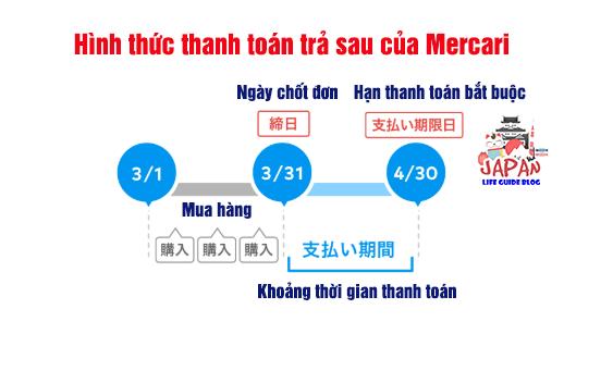 cách thanh toán trên mercari