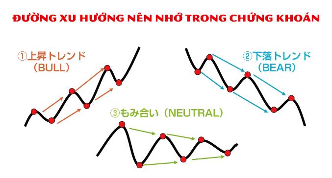 cách đọc biểu đồ chứng khoán ở nhật