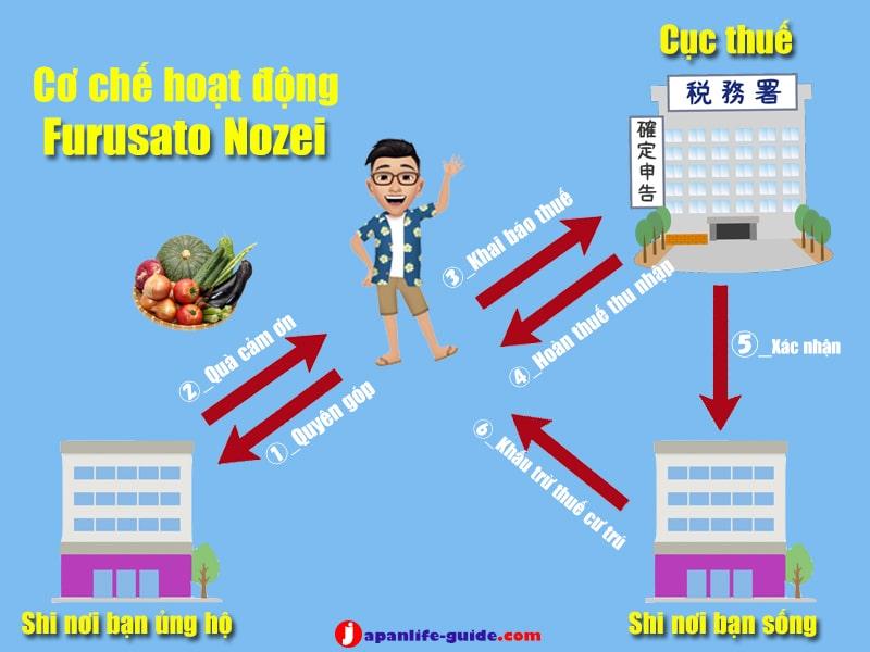 furusato nozei là gì