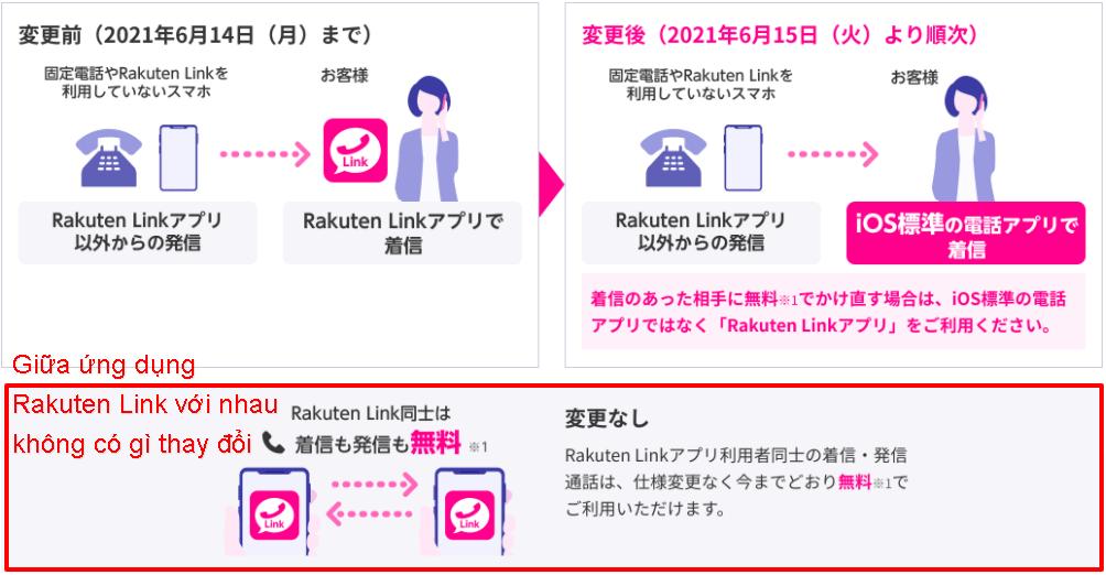 ứng dụng rakuten link